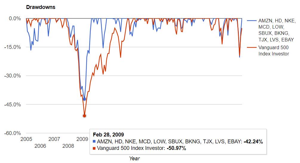 米国一般消費財セクターの騰落率