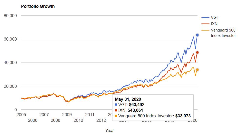 情報技術セクター vs S&P500