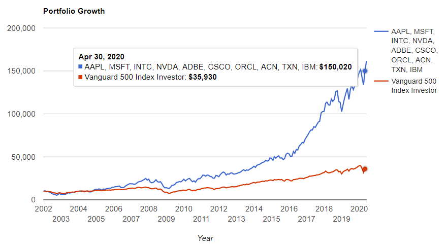 情報技術セクタートップ10 vs S&P500