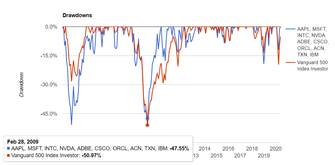 米国情報技術セクターの騰落率