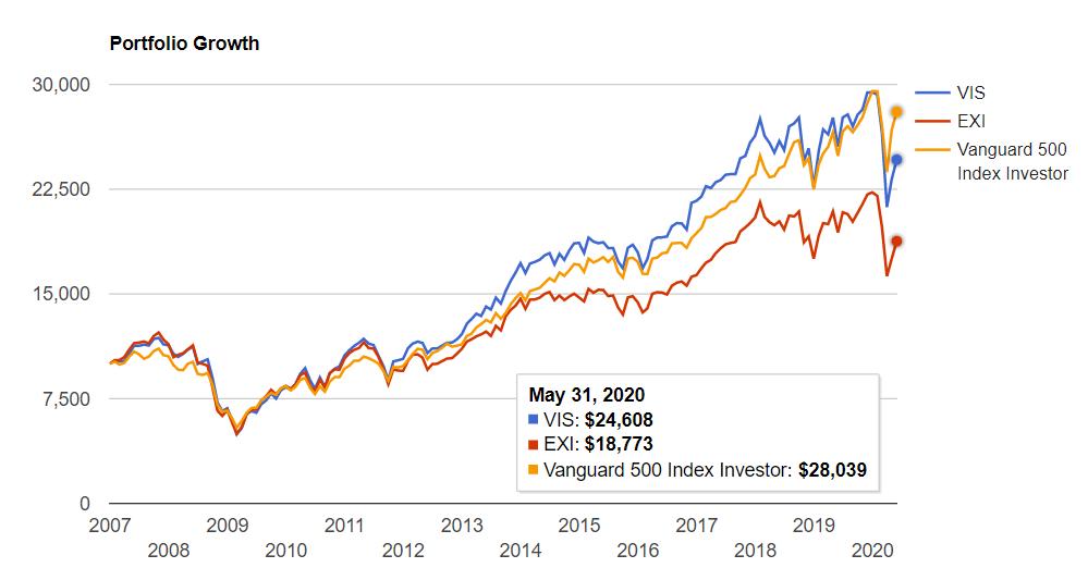 資本財セクター vs S&P500
