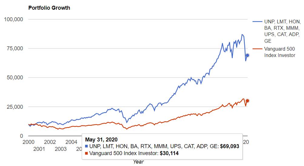 資本財セクタートップ10 vs S&P500