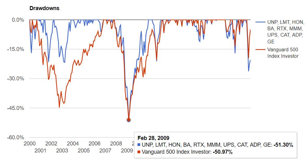 米国資本財セクターの騰落率