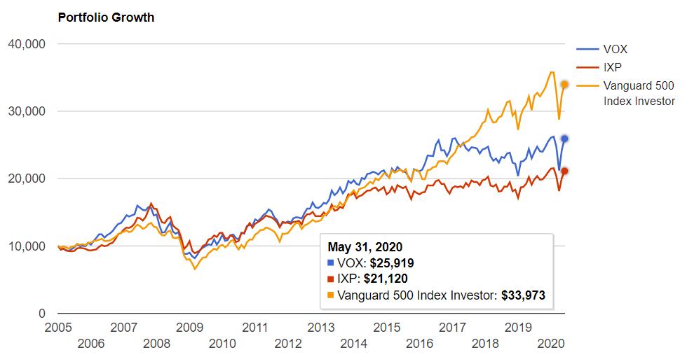 通信サービスセクター vs S&P500