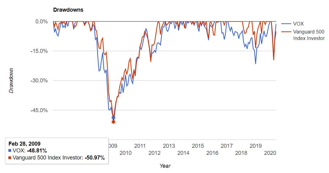 米国通信サービスセクターの騰落率