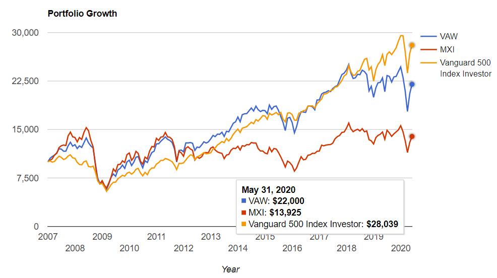 素材セクター vs S&P500