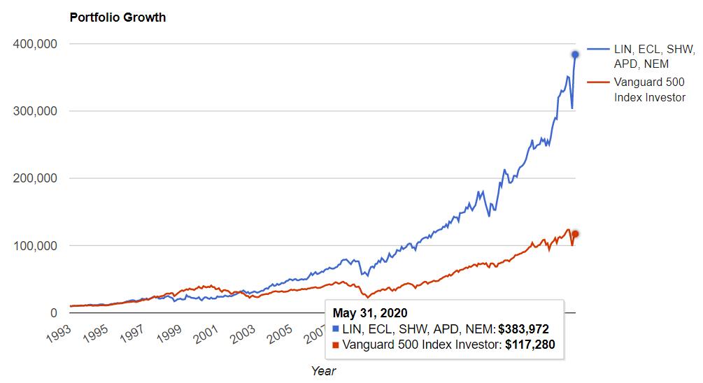 素材セクタートップ5 vs S&P500