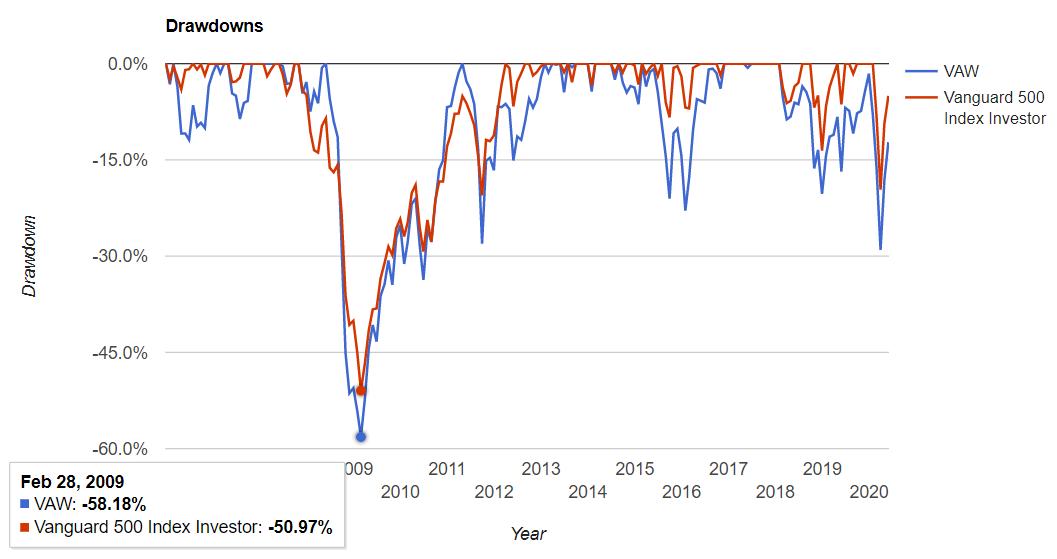 素材セクターの騰落率