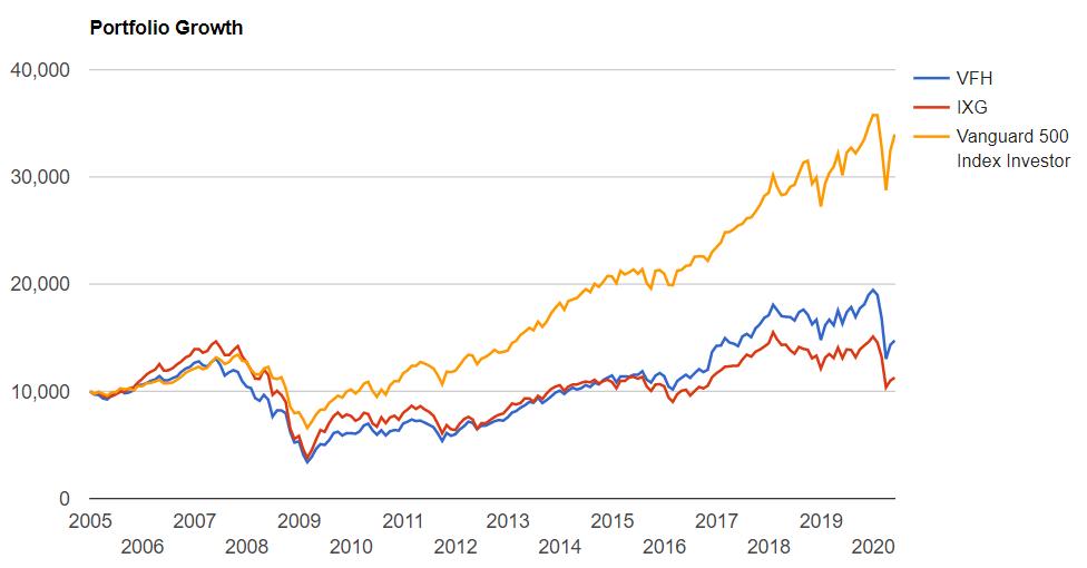 直近の金融セクターのリターン