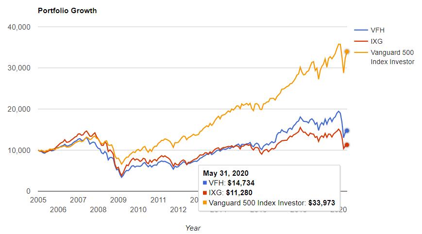 金融セクター vs S&P500
