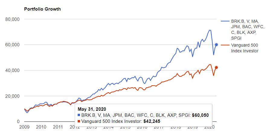 金融セクタートップ10 vs S&P500