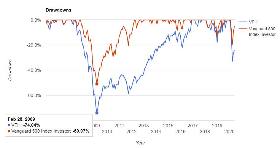 金融セクターの騰落率