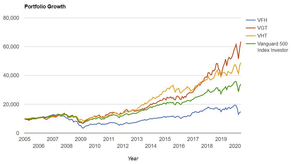 金融、情報技術、ヘルスケア、S&P500の2004年からのトータルリターンの比較