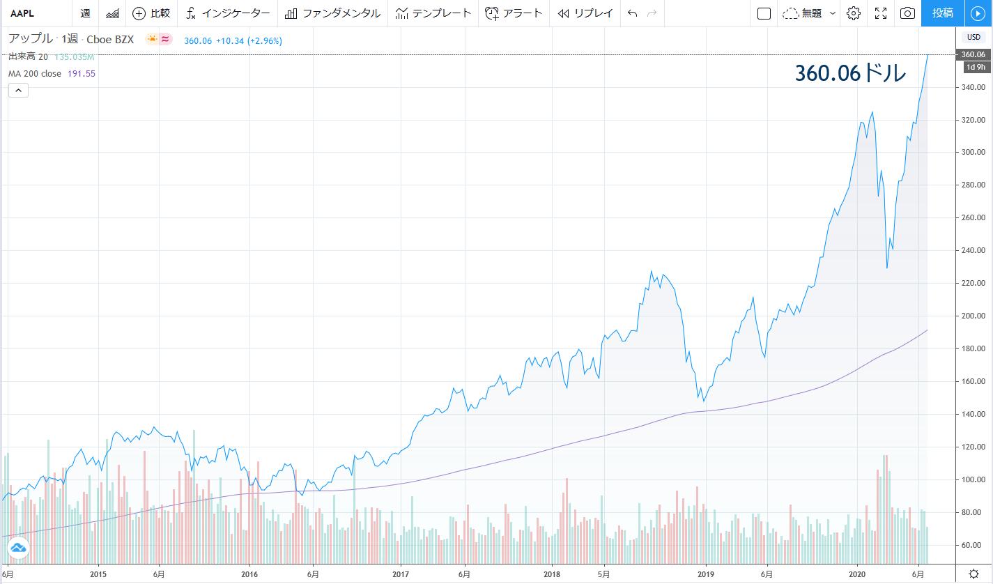 アップル(AAPL)の現在の株価