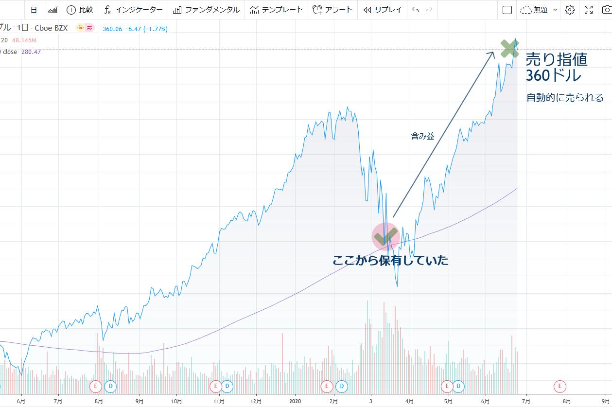 米国株・成行と指値について【基本的な注文方法】