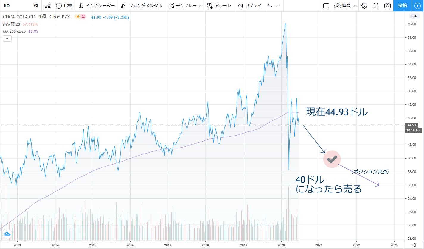 コカ・コーラ(KO)のチャート