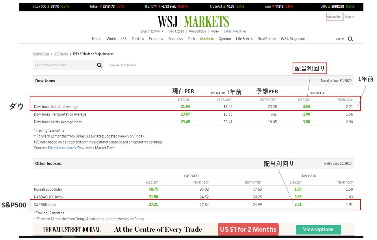 ウォールストリートジャーナルで米国株の平均利回りの見方