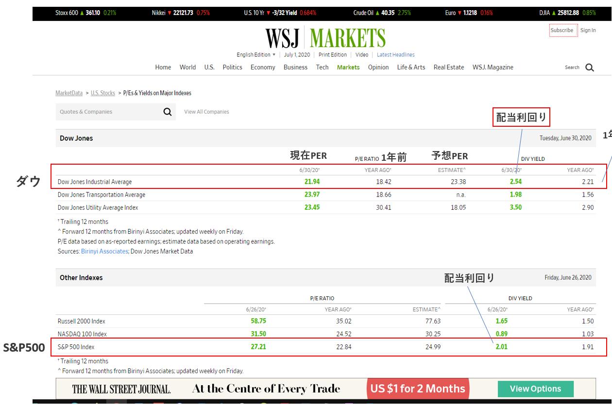 米国株の平均利回りを確認する方法3つ【最も簡単】