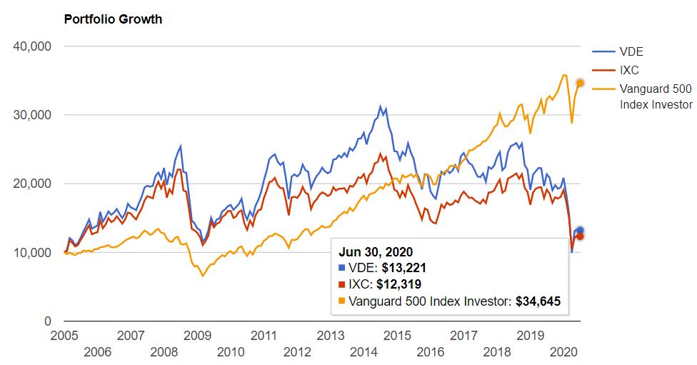 エネルギーセクター vs S&P500