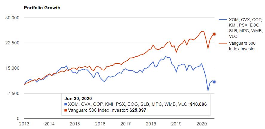 エネルギーセクタートップ10 vs S&P500