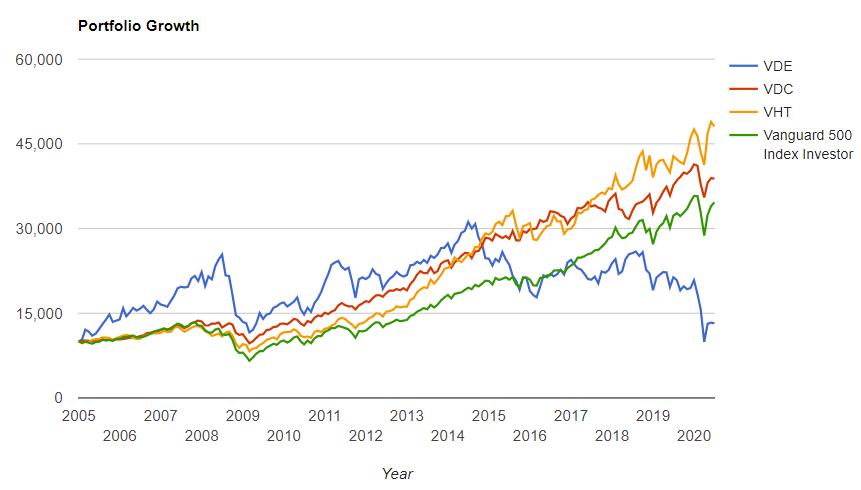 エネルギー、生活必需品、ヘルスケア、S&P500の2004年からのトータルリターンの比較