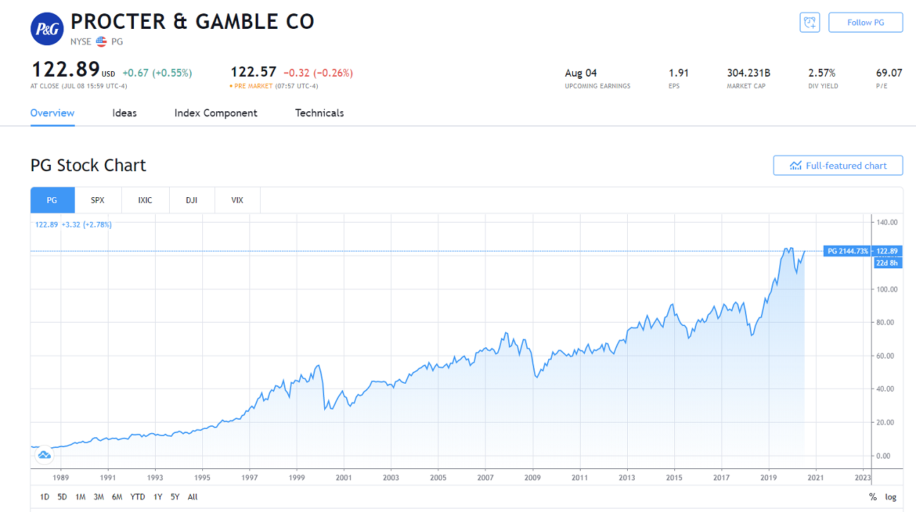プロクター・アンド・ギャンブル(PG:P&G)のチャート