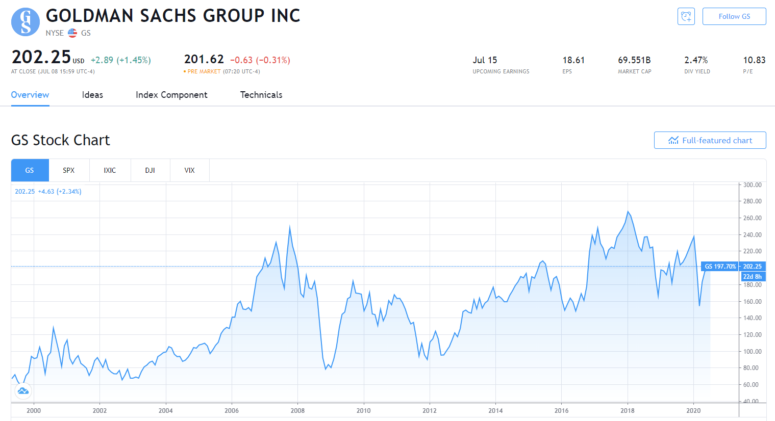 ゴールドマン・サックス(GS)のチャート